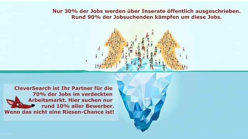 Eisberg-Grafik. 70% der Jobs im verdeckten Arbeitsmarkt. Um die 30% konkurrieren 90% der Bewerber. Cleversearch.at