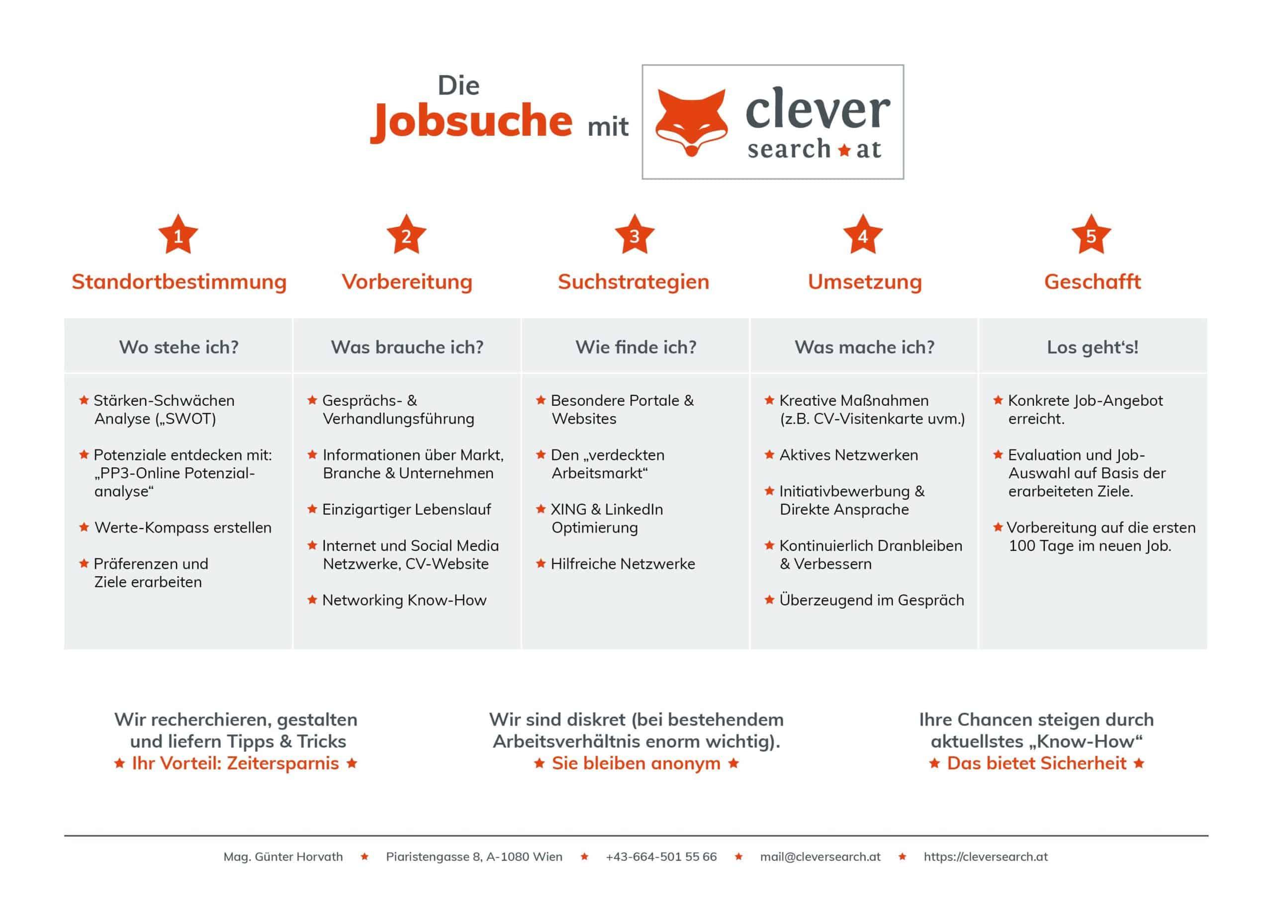 Cleversearch_Jobsuche1